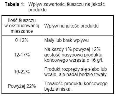 [Obrazek: T%C5%82uszcz-w-suchej-karmie-dla-kot%C3%B3w.jpg]